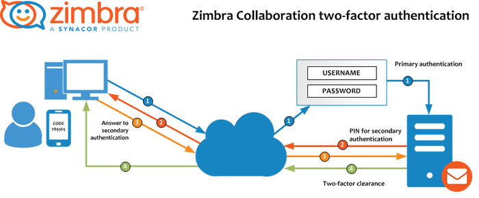 Zimbra Two Factor Authentication